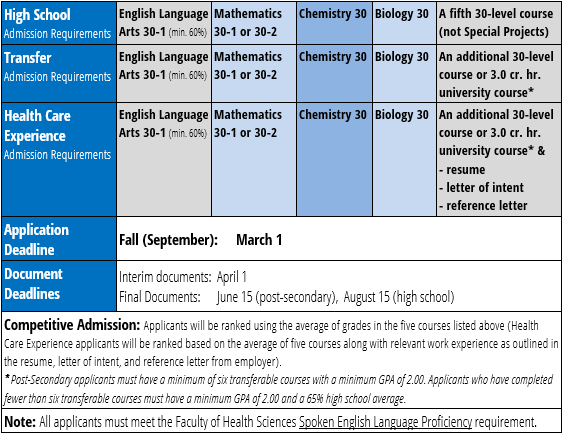 BN Application Requirements Table