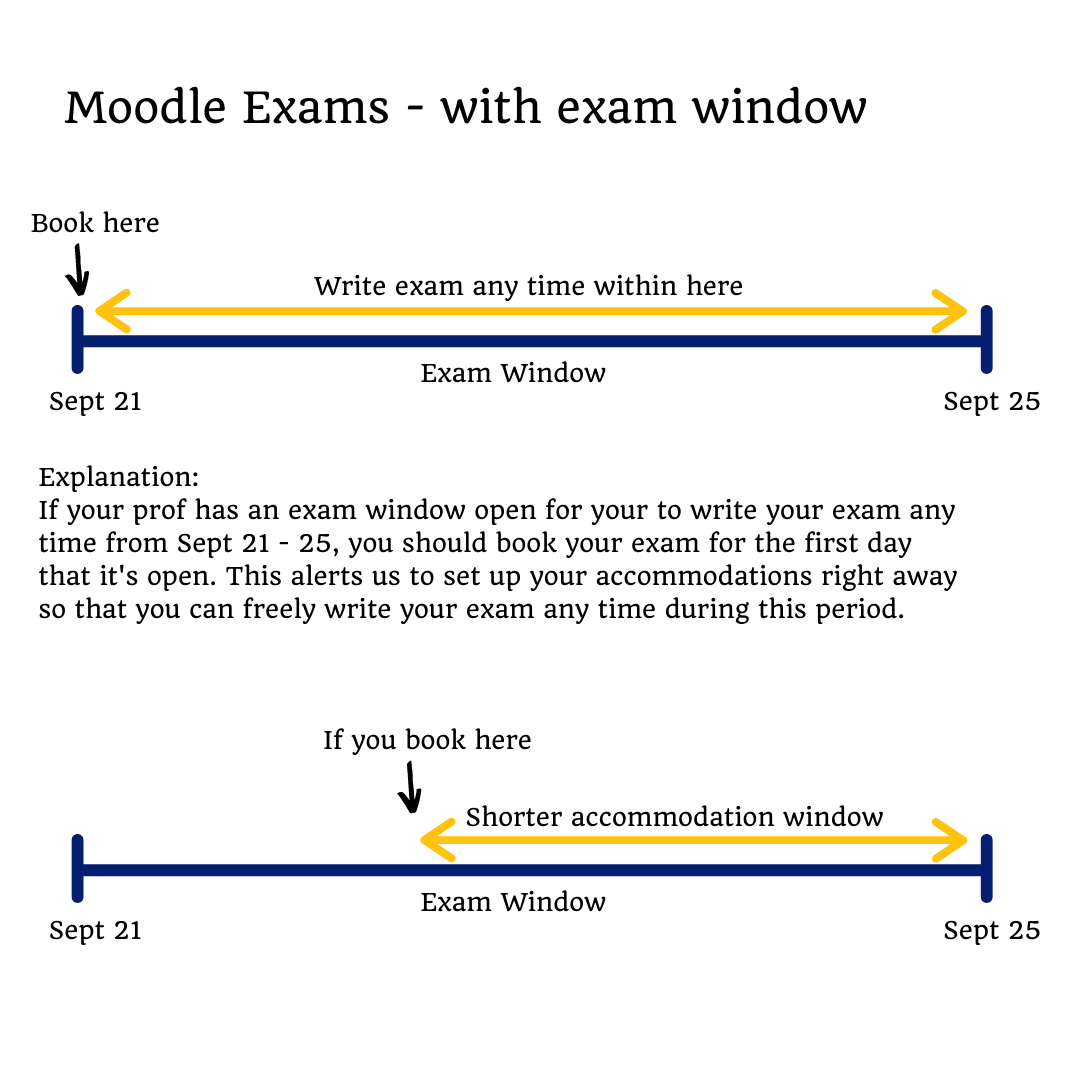 Visual example of moodle exams with exam window