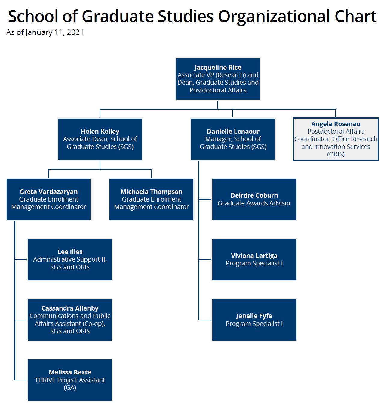 SGS Organizational Chart