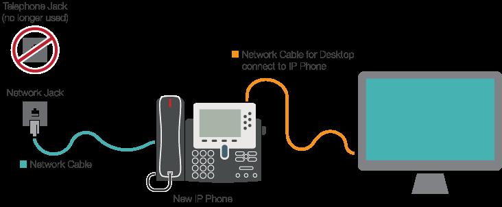 Cisco Phone Connection