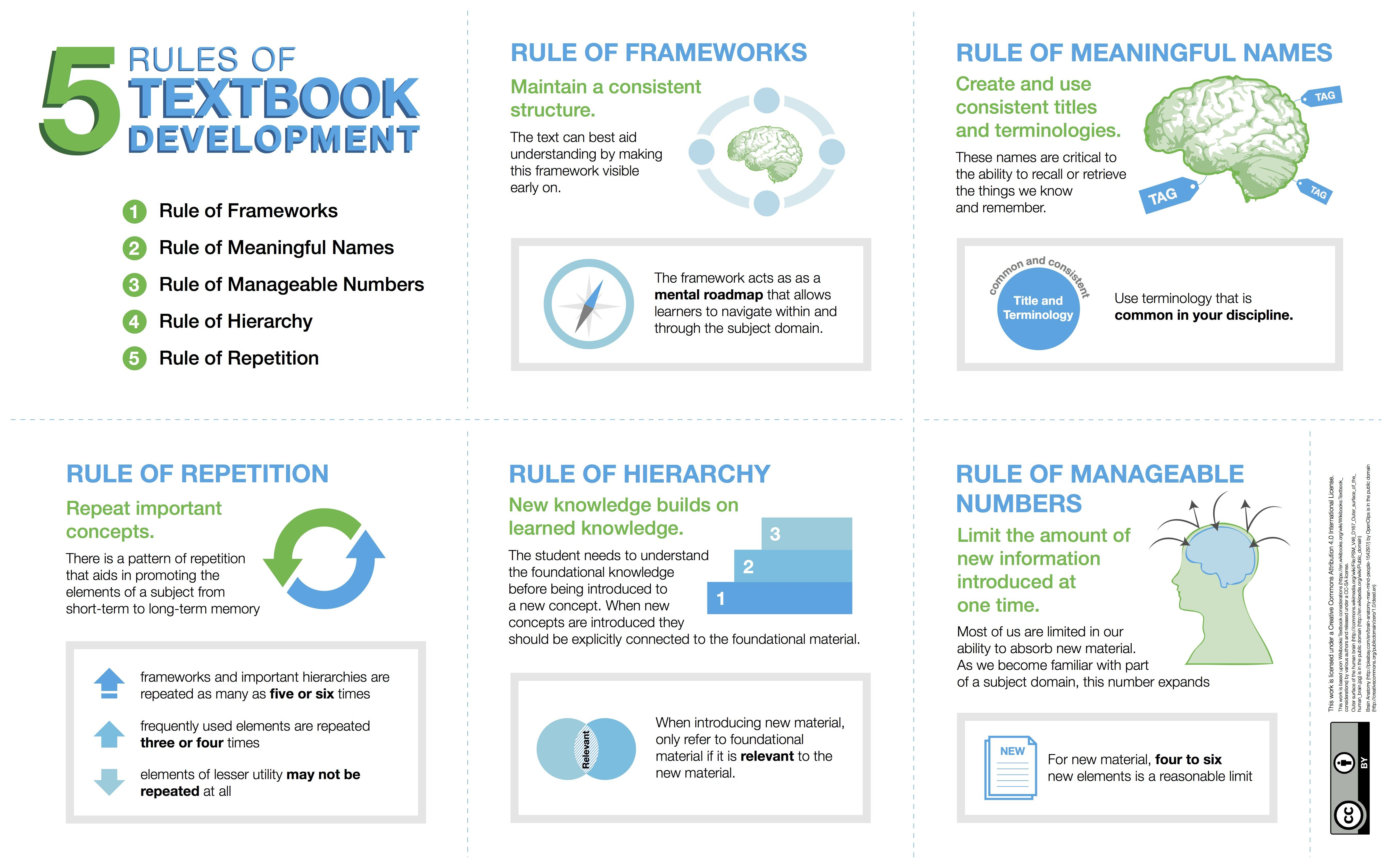 5 rules of textbook development: frameworks, meaningful names, repetition, hierarchy, and manageable numbers
