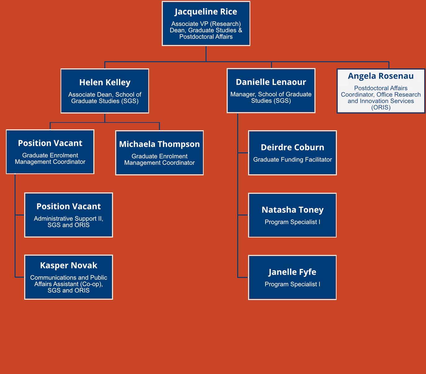 SGS Organizational Chart as of June 2021
