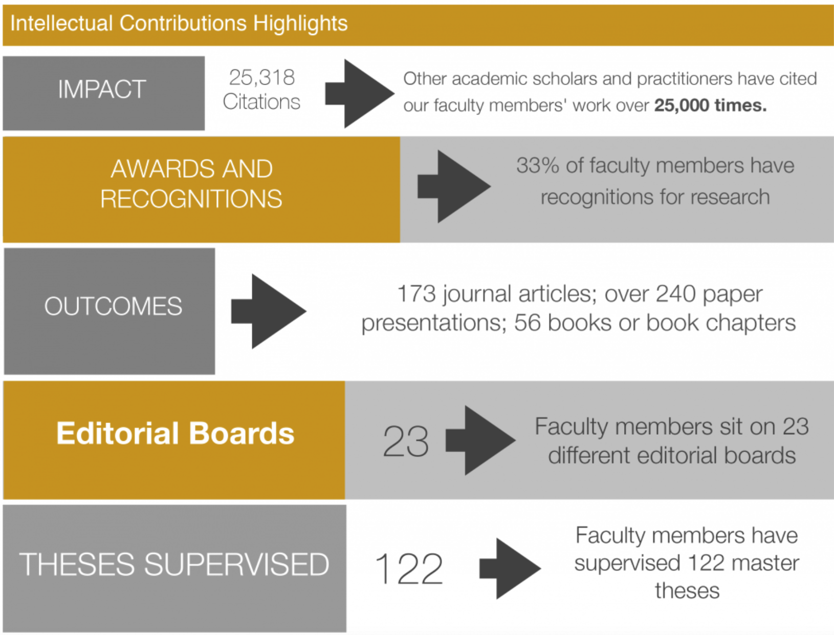 DSB faculty intellectual contributions