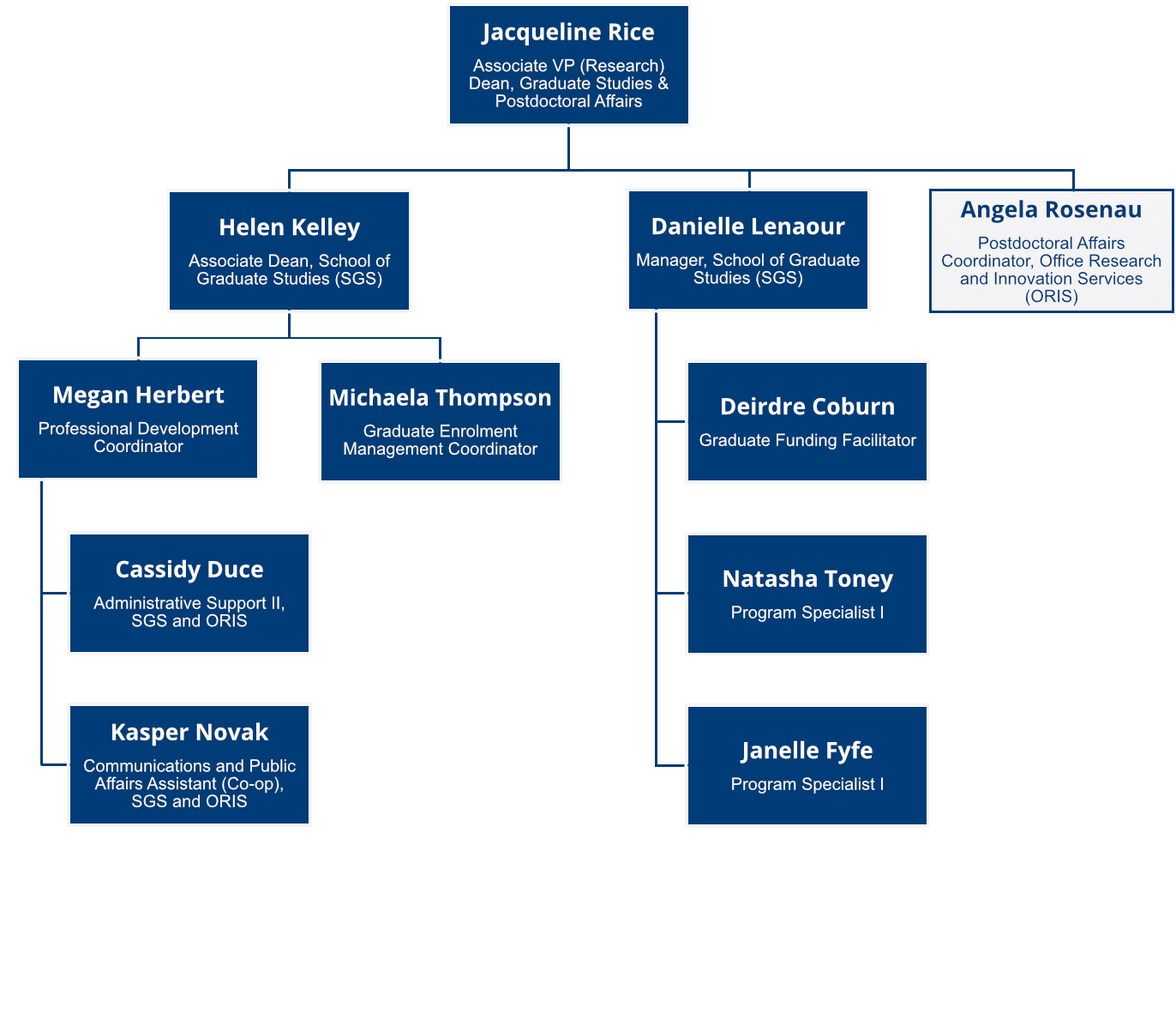 School of Graduate Studies Organizational Chart