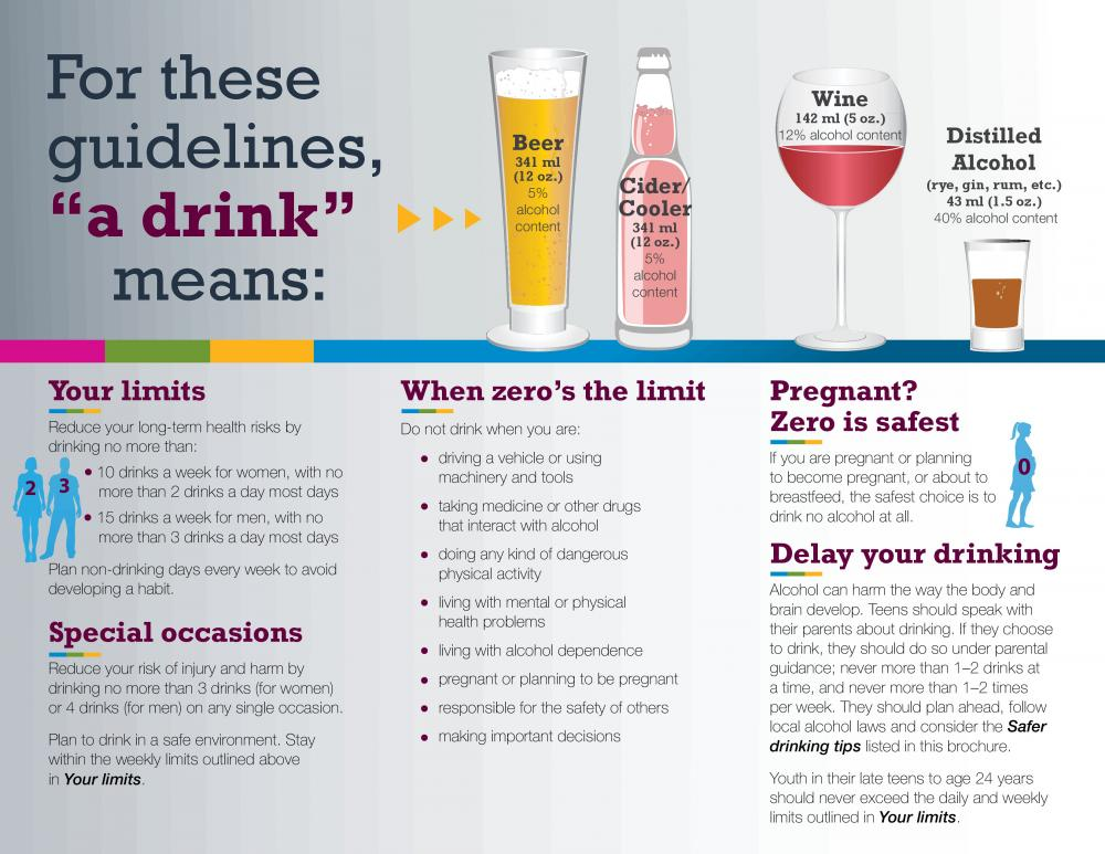Safe Drinking Guidelines Driving