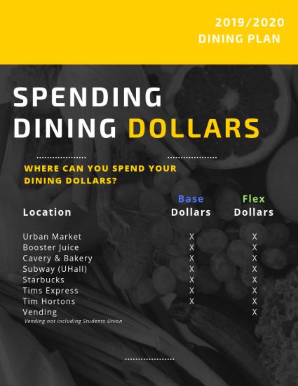 Spending Dining Dollars 2019/2020